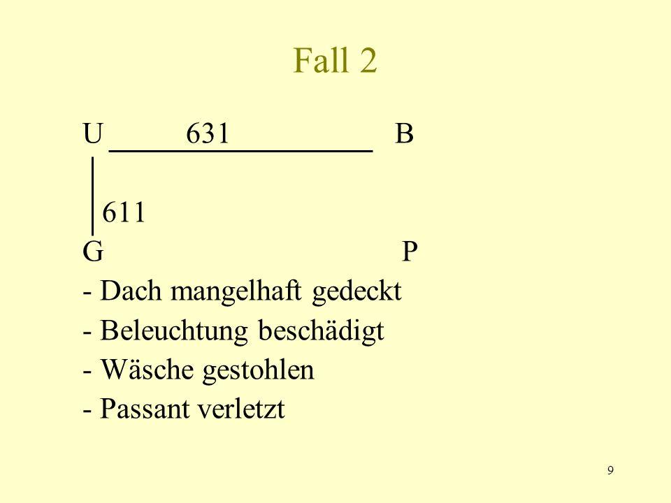 Fall 2 U 631 B 611 G P - Dach mangelhaft gedeckt