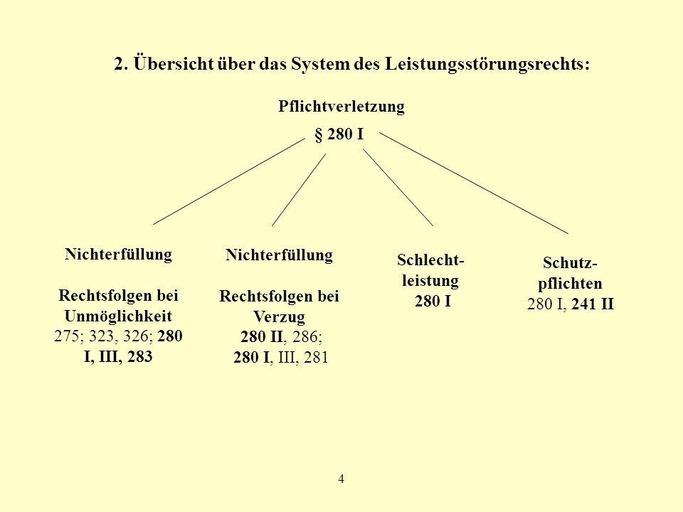 2. Übersicht über das System des Leistungsstörungsrechts: