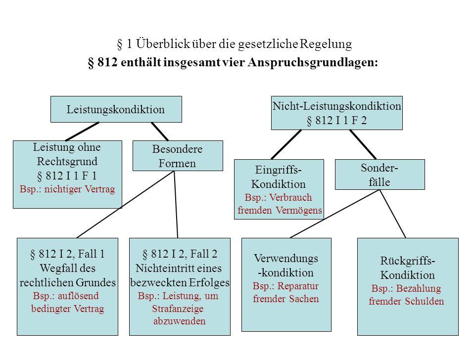 § 1 Überblick über die gesetzliche Regelung