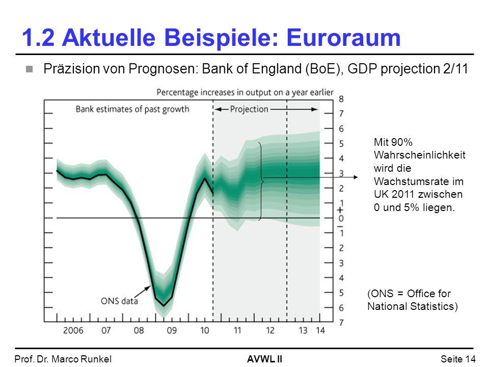 1.2 Aktuelle Beispiele: Euroraum