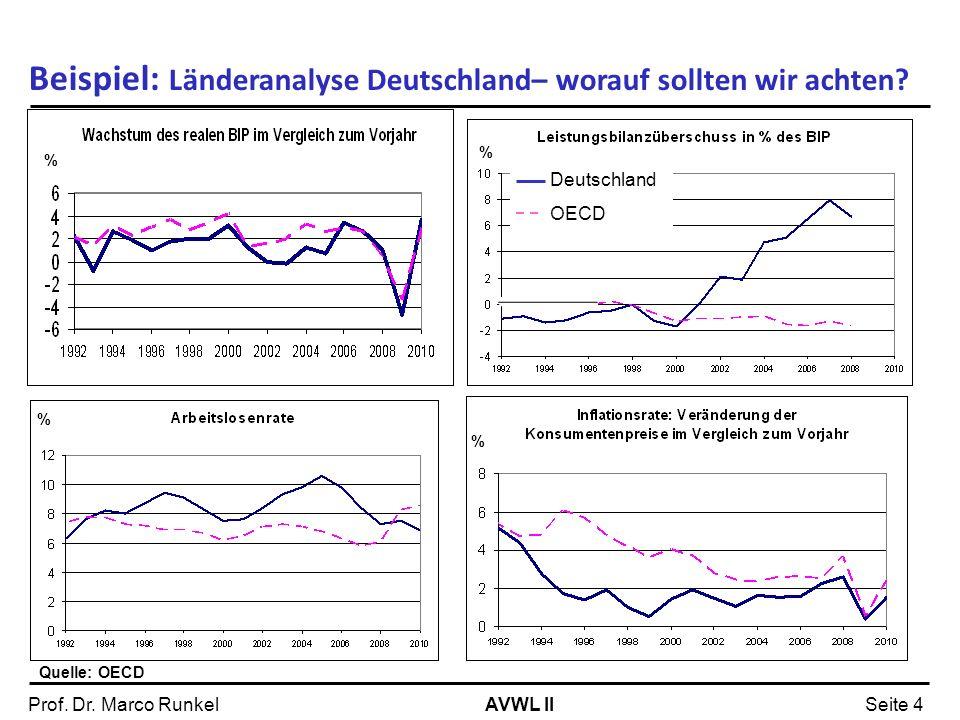 Beispiel: Länderanalyse Deutschland– worauf sollten wir achten