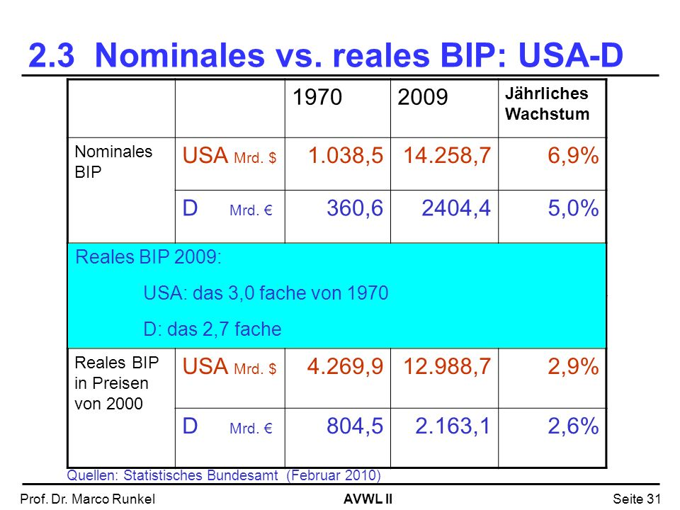 2.3 Nominales vs. reales BIP: USA-D