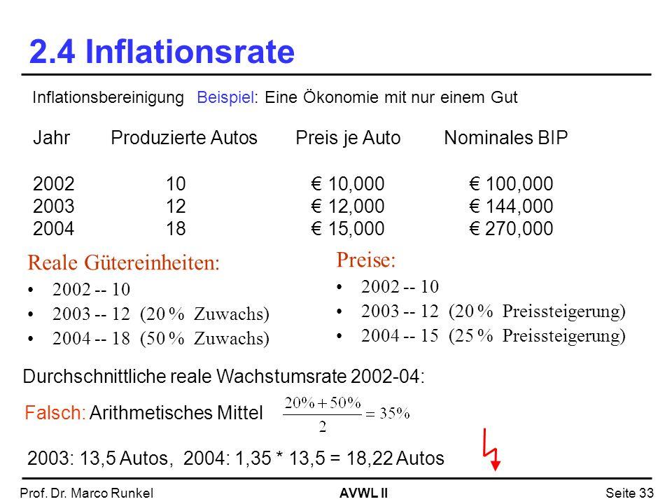 2.4 Inflationsrate Preise: Reale Gütereinheiten: