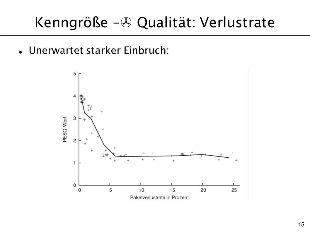 Kenngröße –> Qualität: Verlustrate