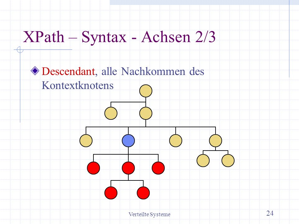 XPath – Syntax - Achsen 2/3