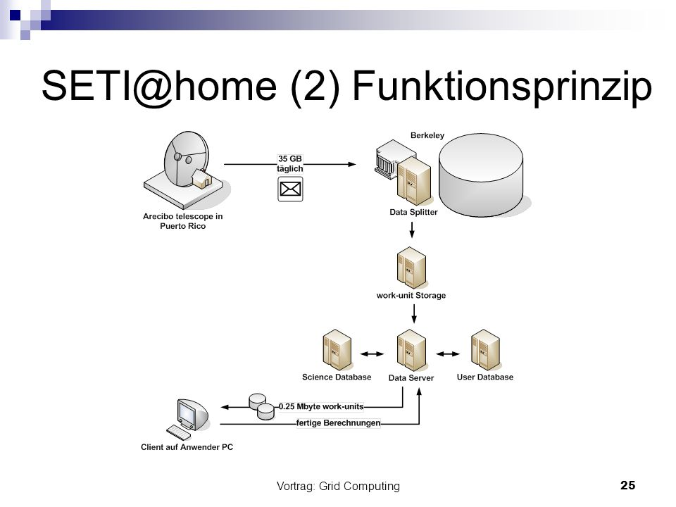 SETI@home (2) Funktionsprinzip