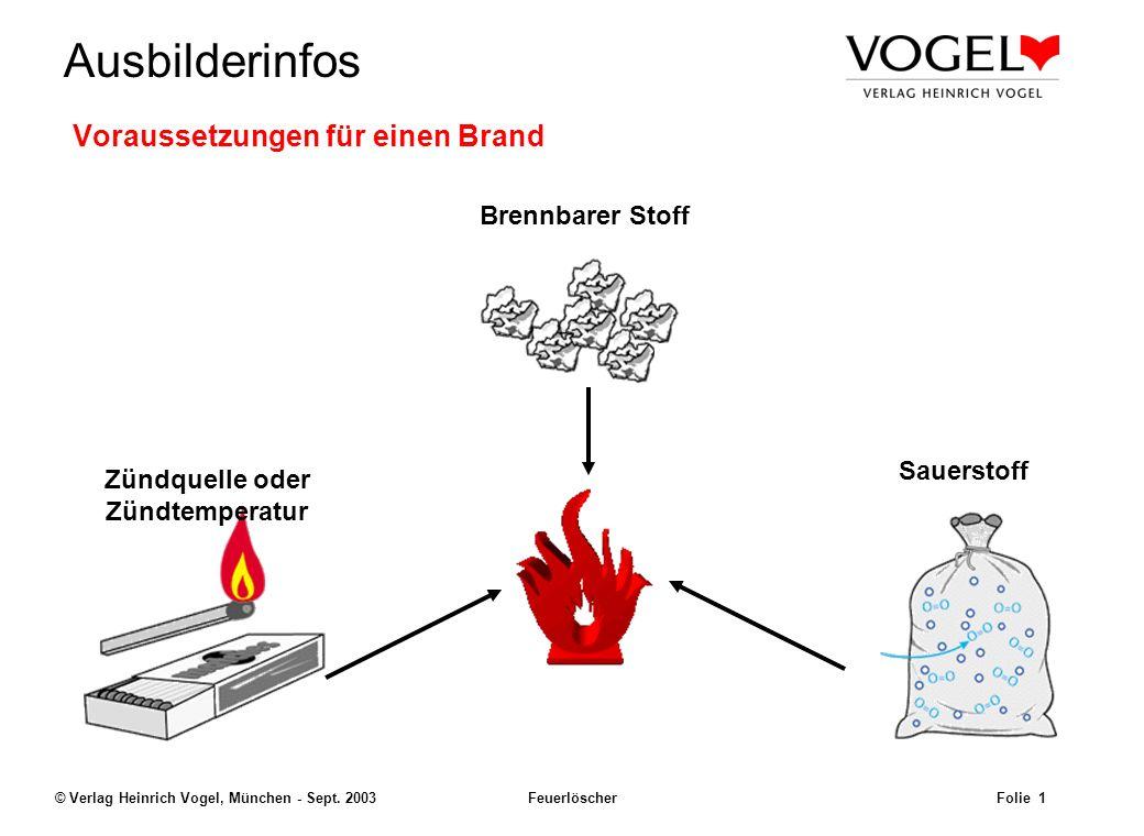 Voraussetzungen für einen Brand
