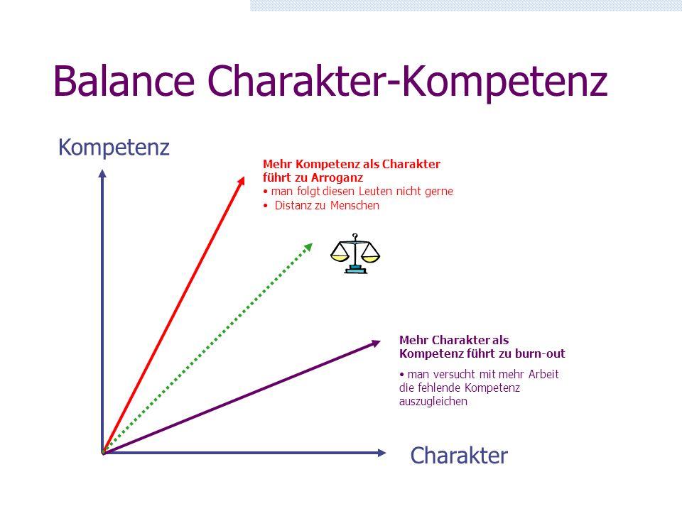 Balance Charakter-Kompetenz