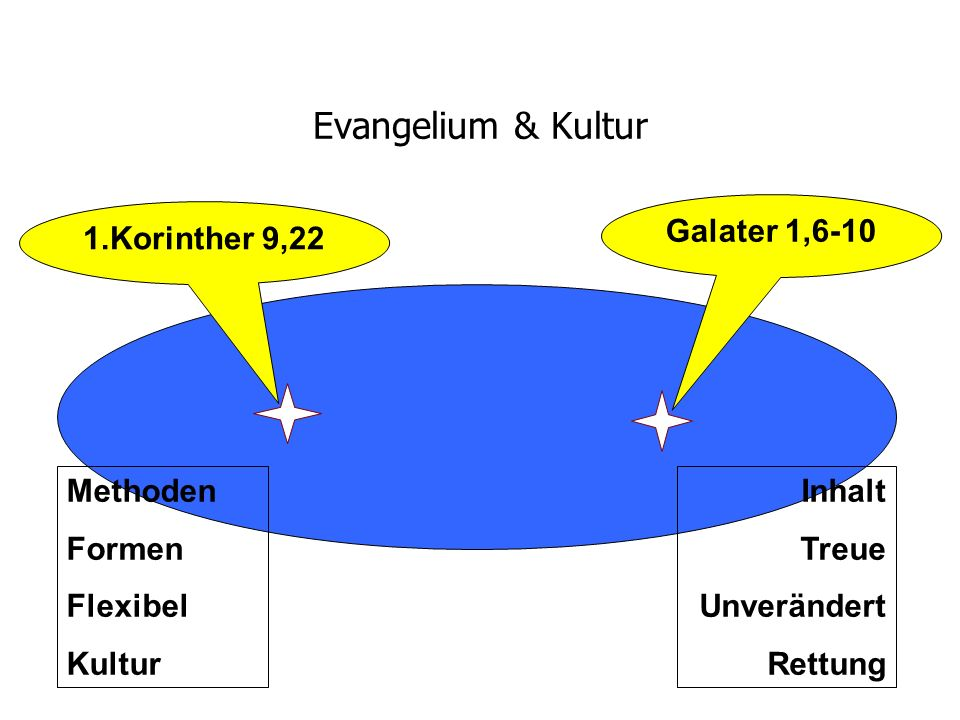 Evangelium & Kultur Galater 1,6-10 1.Korinther 9,22 Methoden Formen