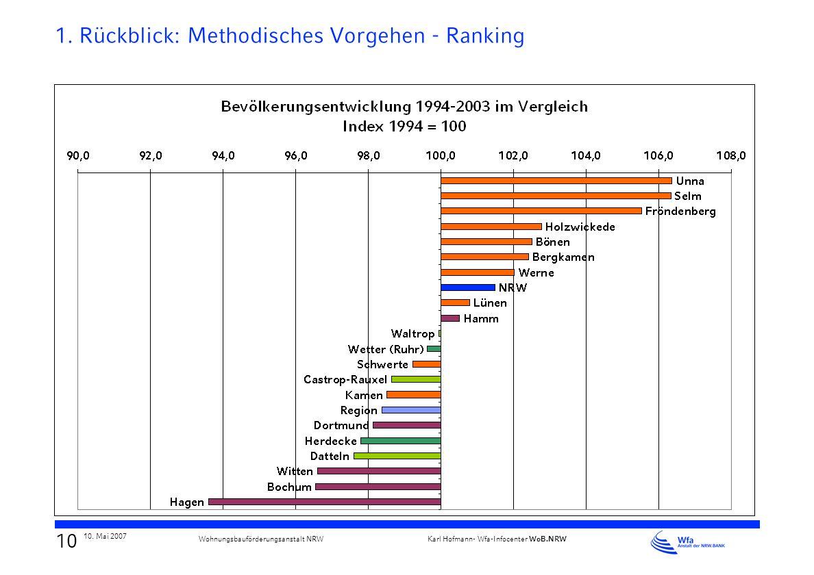 1. Rückblick: Methodisches Vorgehen - Ranking
