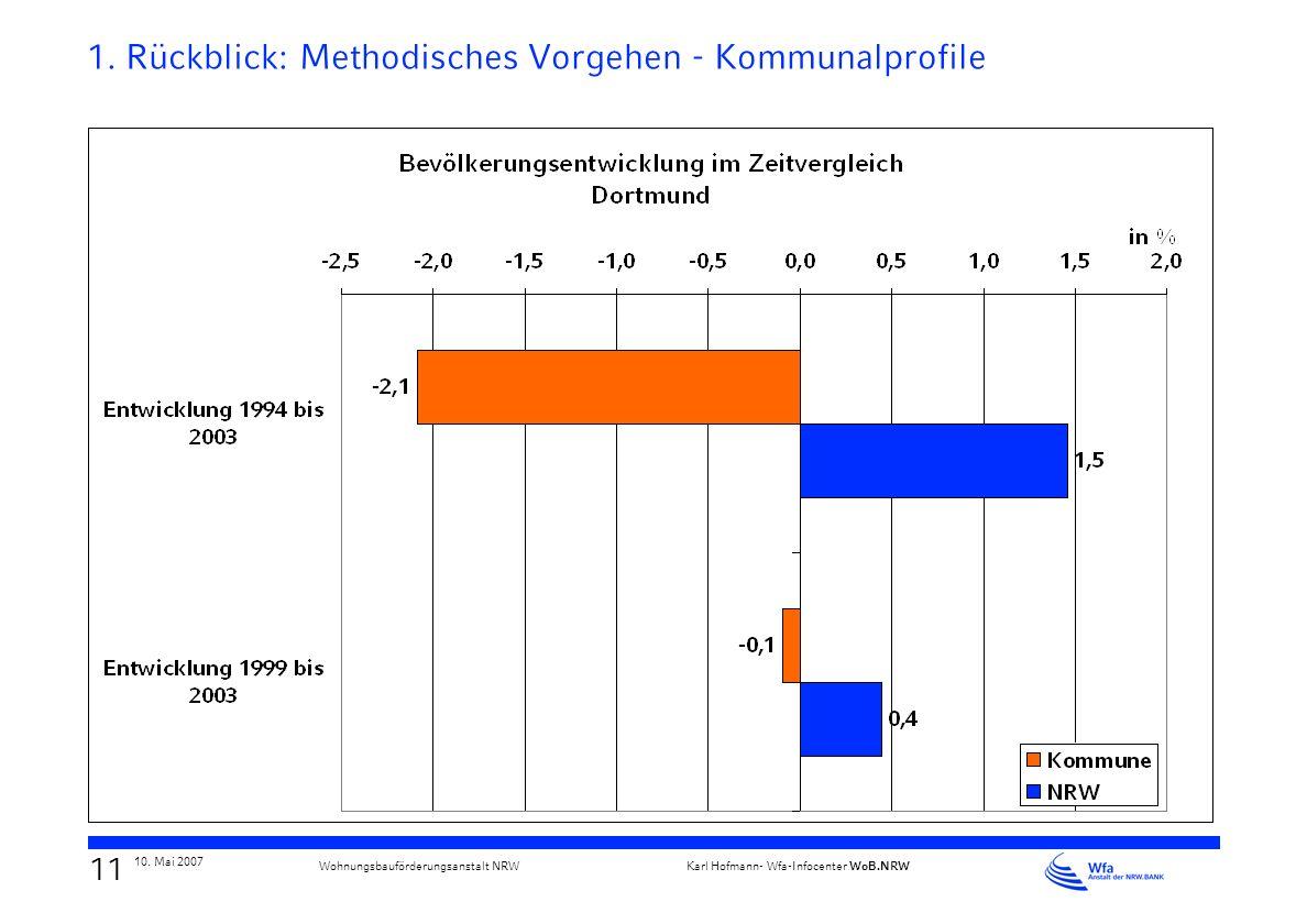 1. Rückblick: Methodisches Vorgehen - Kommunalprofile