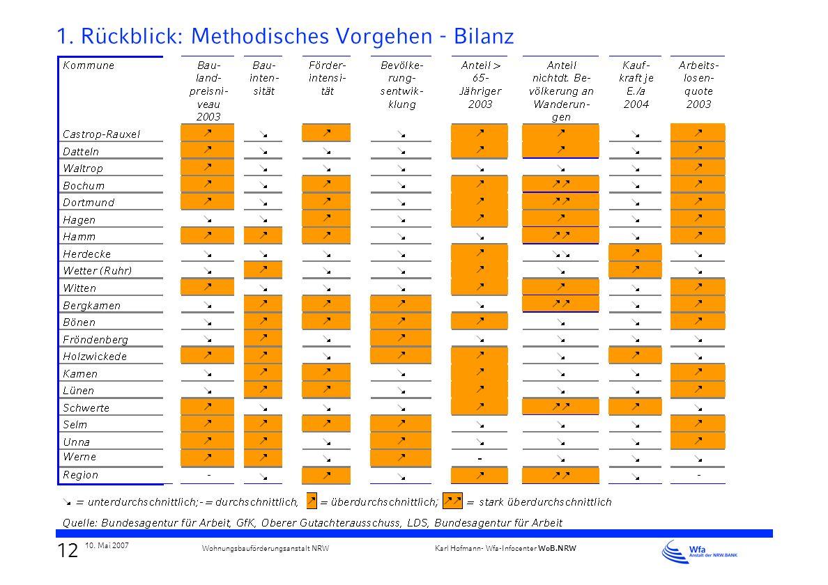1. Rückblick: Methodisches Vorgehen - Bilanz