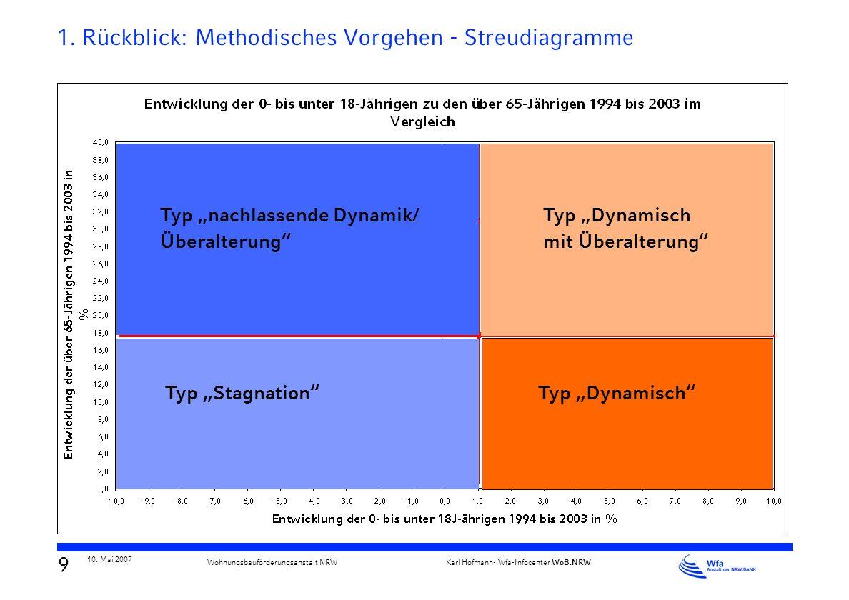 1. Rückblick: Methodisches Vorgehen - Streudiagramme