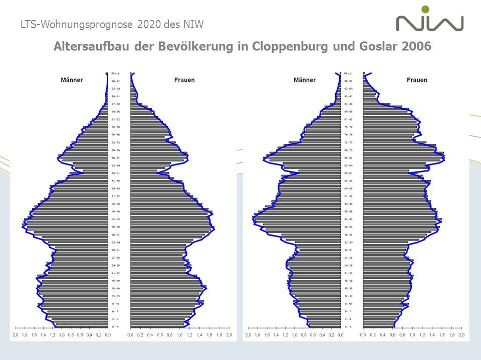 Altersaufbau der Bevölkerung in Cloppenburg und Goslar 2006