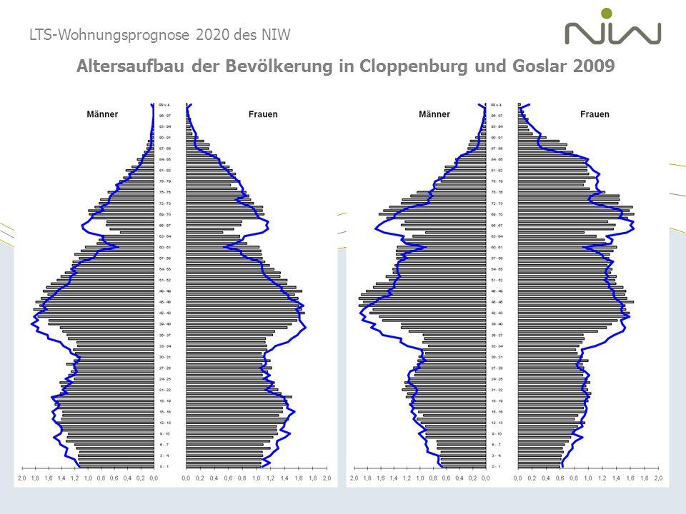 Altersaufbau der Bevölkerung in Cloppenburg und Goslar 2009