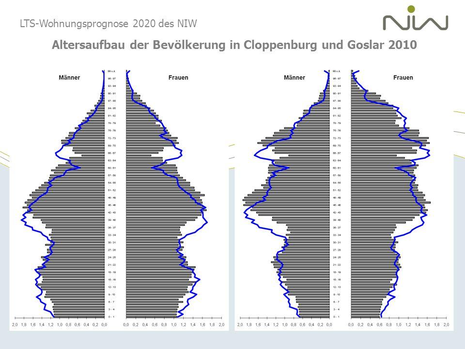 Altersaufbau der Bevölkerung in Cloppenburg und Goslar 2010