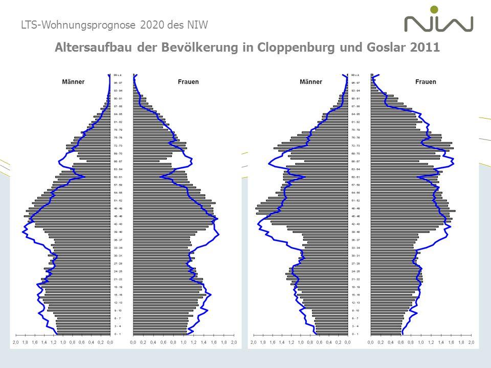 Altersaufbau der Bevölkerung in Cloppenburg und Goslar 2011