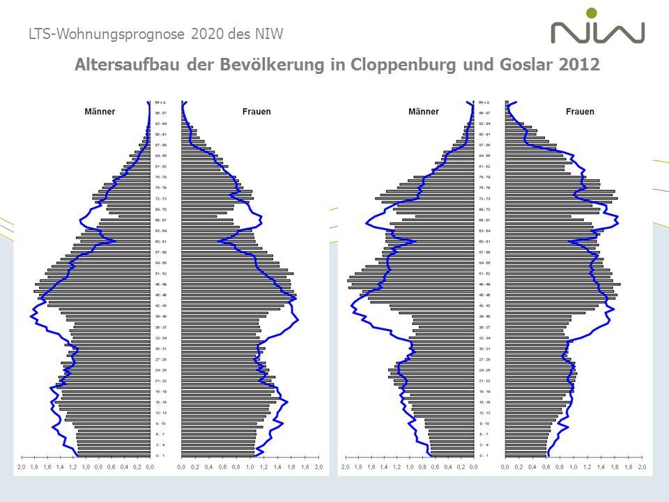 Altersaufbau der Bevölkerung in Cloppenburg und Goslar 2012
