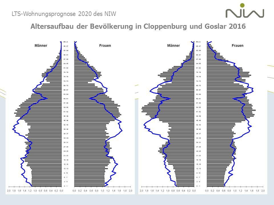 Altersaufbau der Bevölkerung in Cloppenburg und Goslar 2016