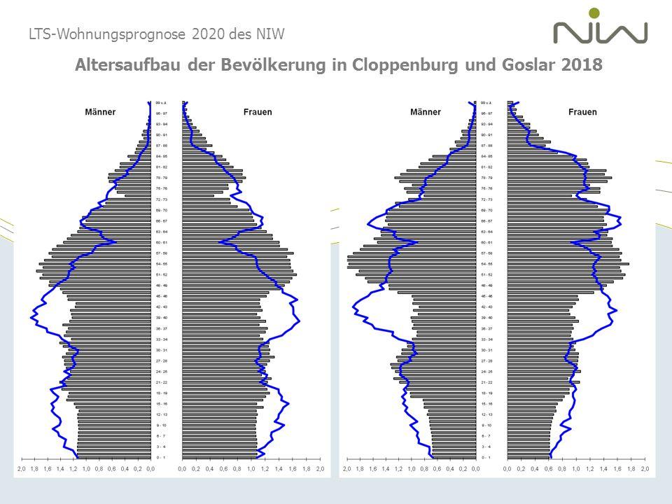 Altersaufbau der Bevölkerung in Cloppenburg und Goslar 2018