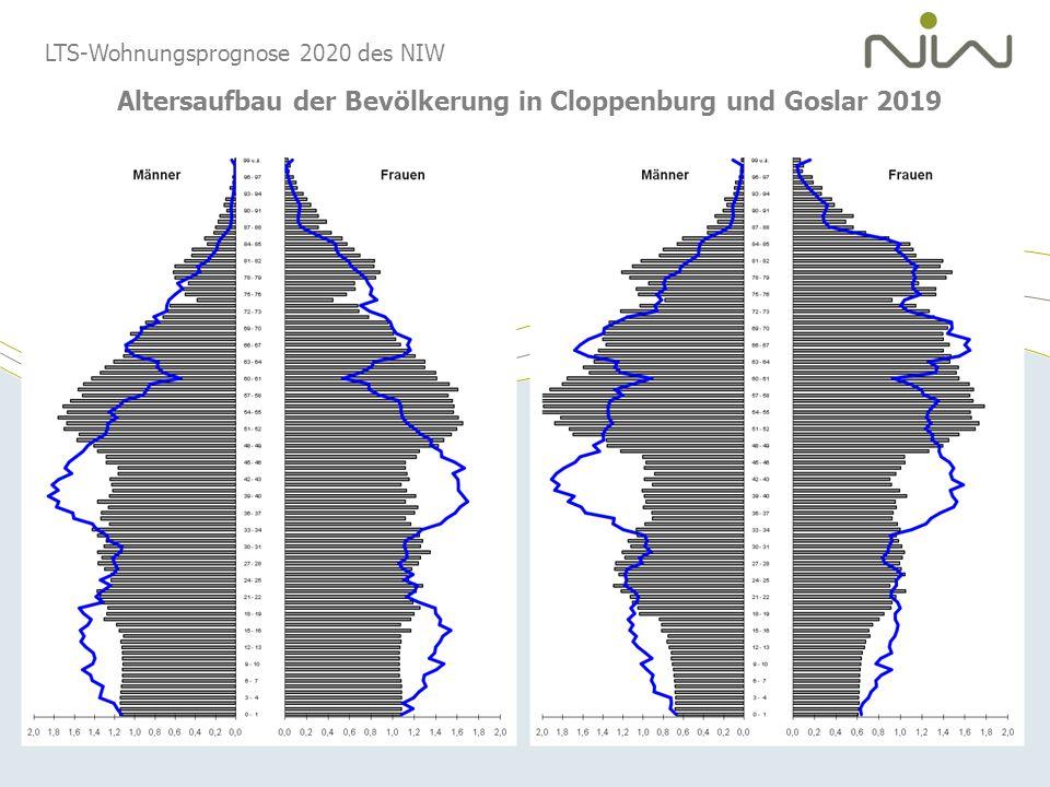 Altersaufbau der Bevölkerung in Cloppenburg und Goslar 2019