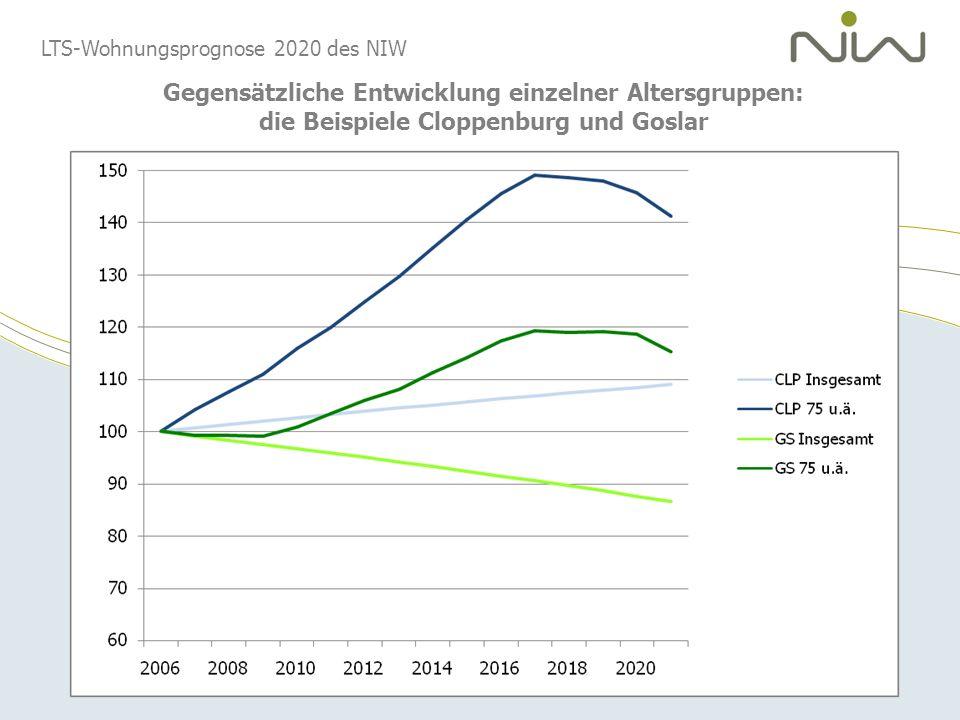 Gegensätzliche Entwicklung einzelner Altersgruppen: die Beispiele Cloppenburg und Goslar