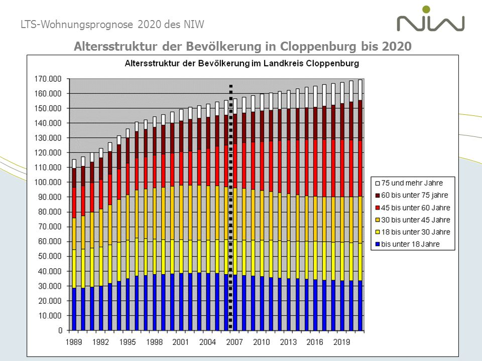 Altersstruktur der Bevölkerung in Cloppenburg bis 2020