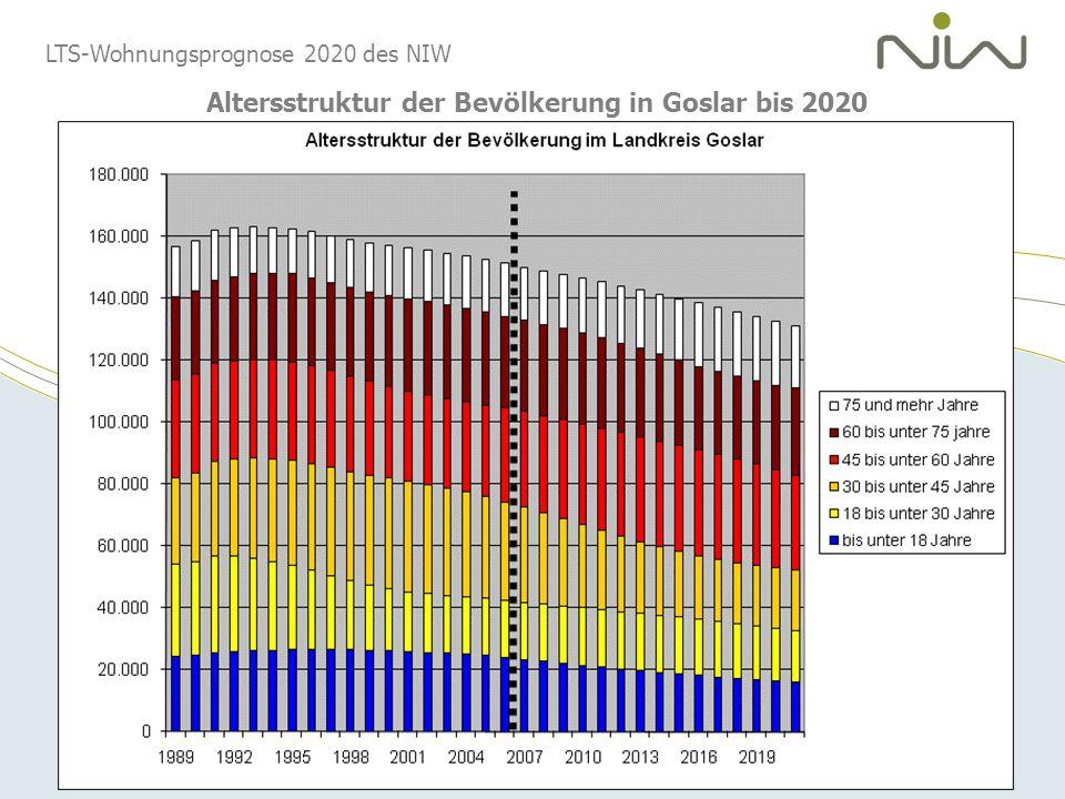 Altersstruktur der Bevölkerung in Goslar bis 2020