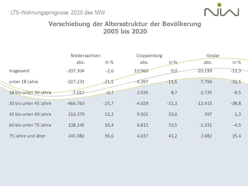 Verschiebung der Altersstruktur der Bevölkerung 2005 bis 2020