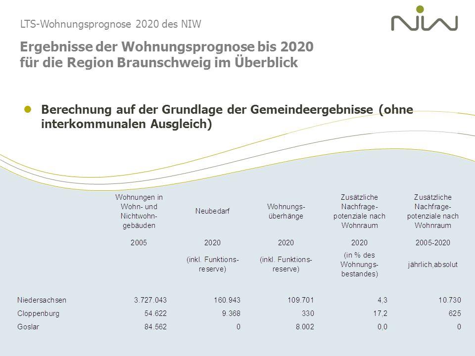 Ergebnisse der Wohnungsprognose bis 2020 für die Region Braunschweig im Überblick