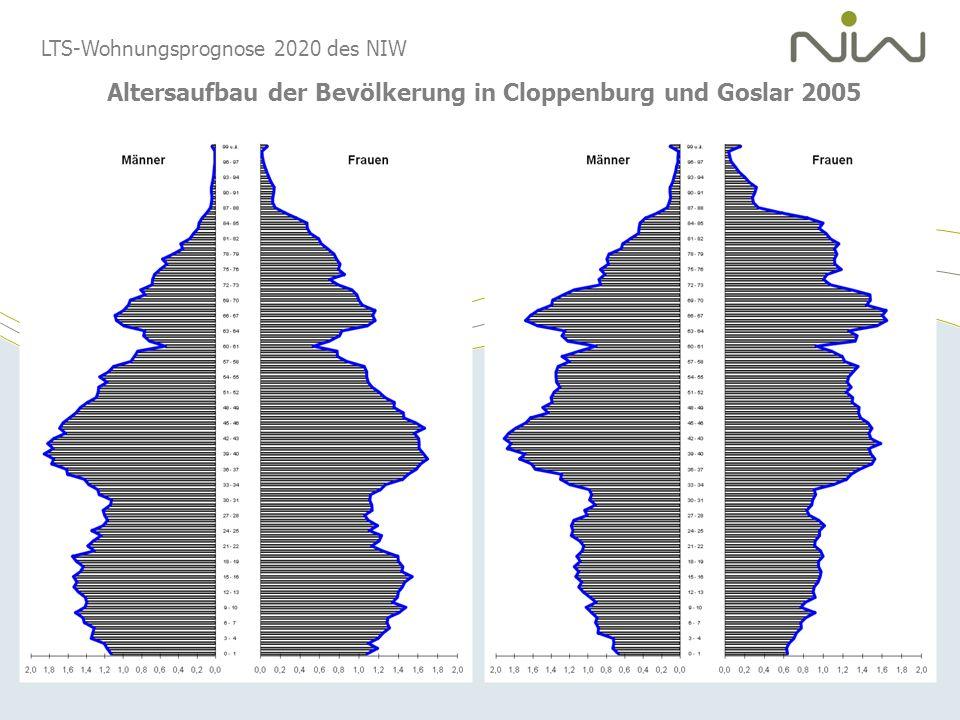 Altersaufbau der Bevölkerung in Cloppenburg und Goslar 2005