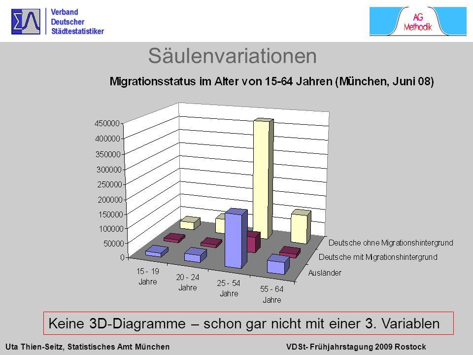 Säulenvariationen Keine 3-dimensionalen Grafiken mit Säulen sowohl neben- als auch hintereinander.