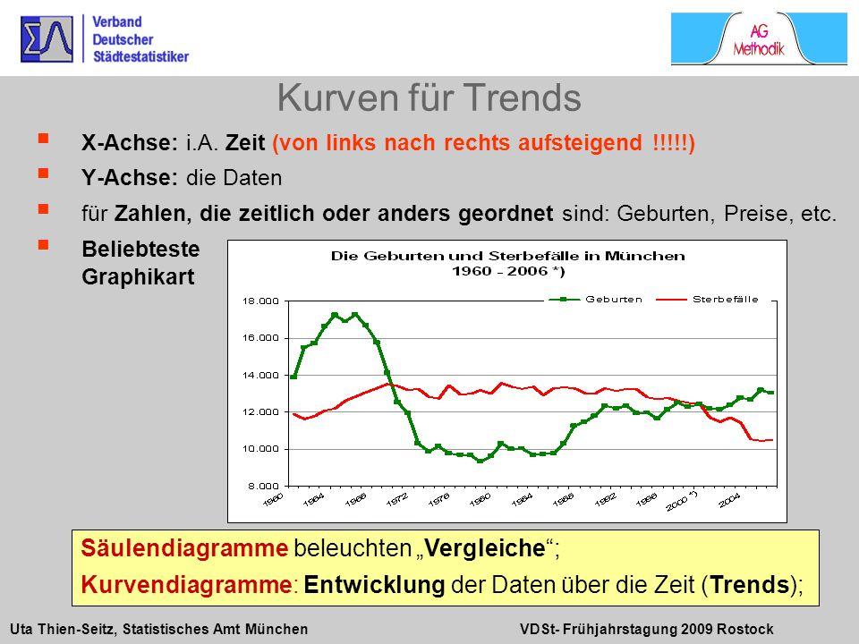 """Kurven für Trends Säulendiagramme beleuchten """"Vergleiche ;"""