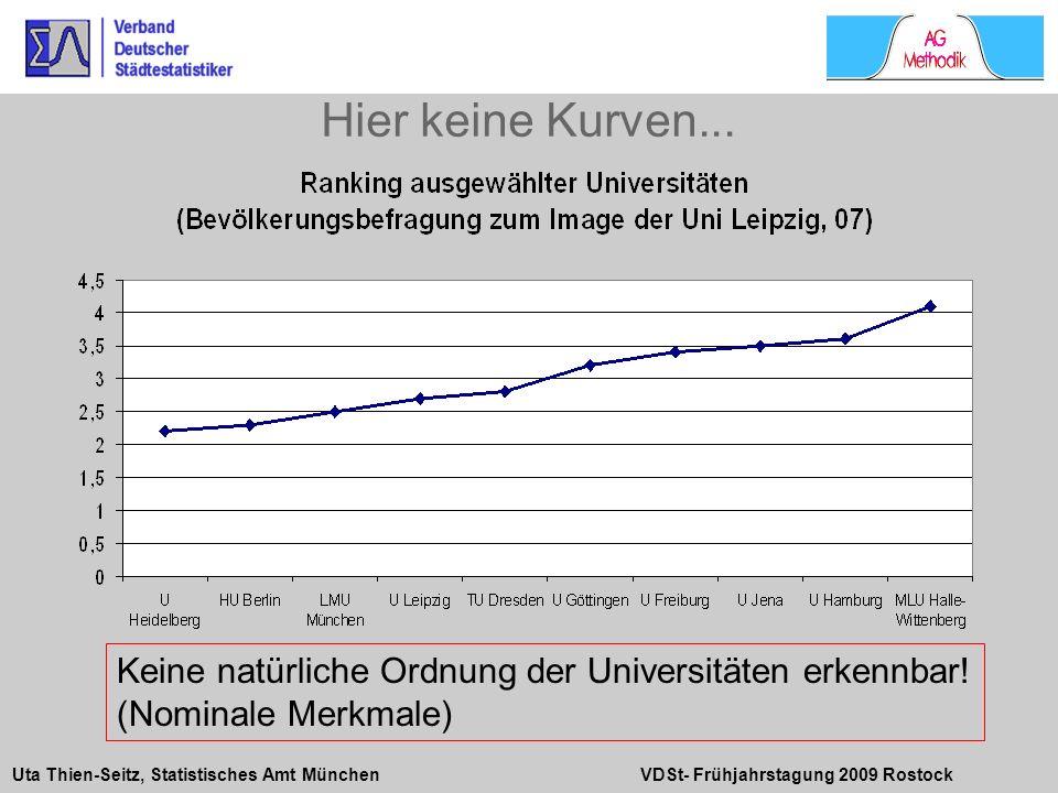 Hier keine Kurven... Quelle: Walter Krämer, So überzeugt man mit Statistik, 1994, S. 62. Keine natürliche Ordnung der Universitäten erkennbar!