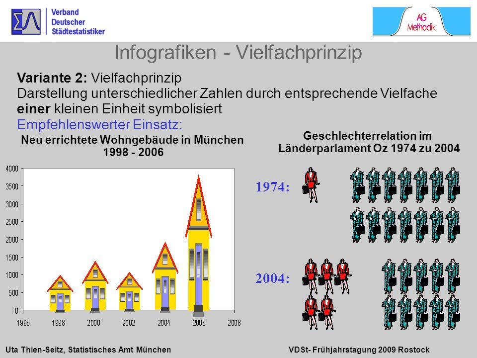 Infografiken - Vielfachprinzip