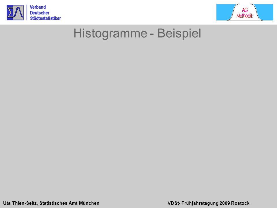 Histogramme - Beispiel
