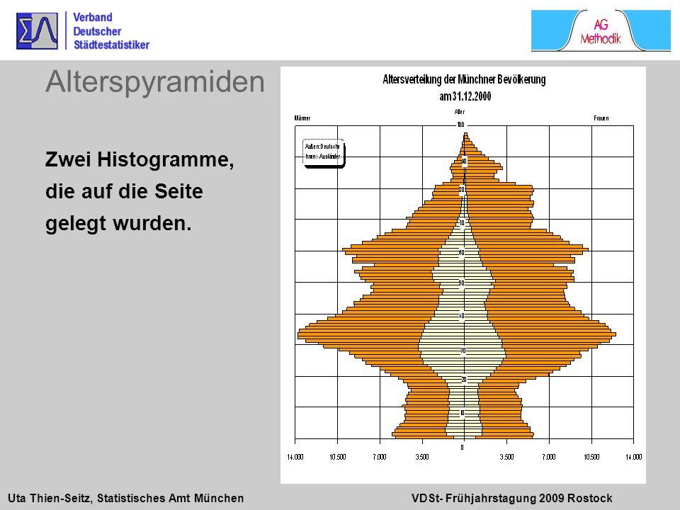 Alterspyramiden Zwei Histogramme, die auf die Seite gelegt wurden. 6 6