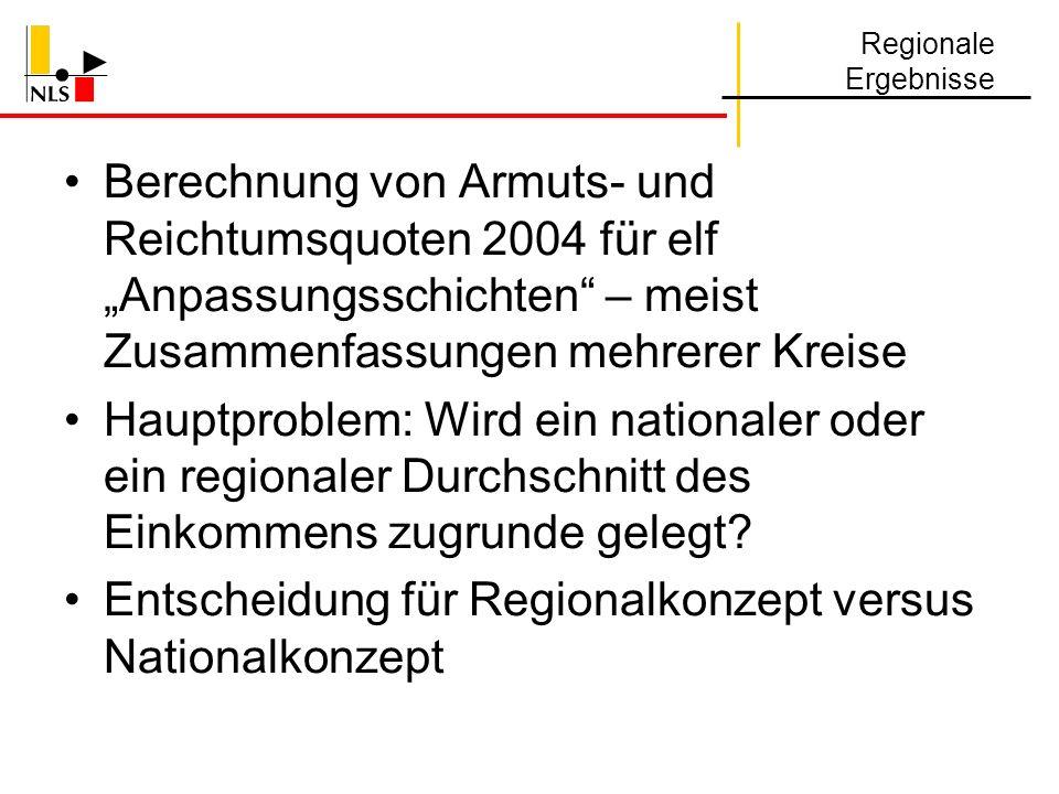Entscheidung für Regionalkonzept versus Nationalkonzept