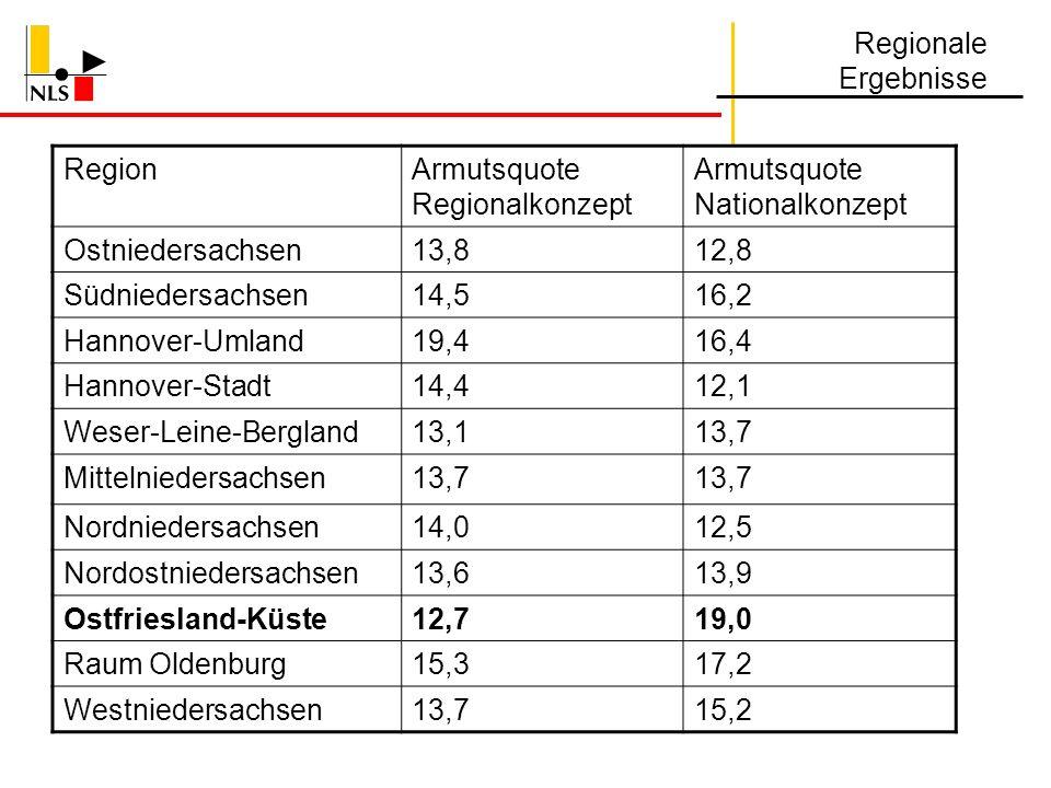 Regionale Ergebnisse Region. Armutsquote Regionalkonzept. Armutsquote Nationalkonzept. Ostniedersachsen.