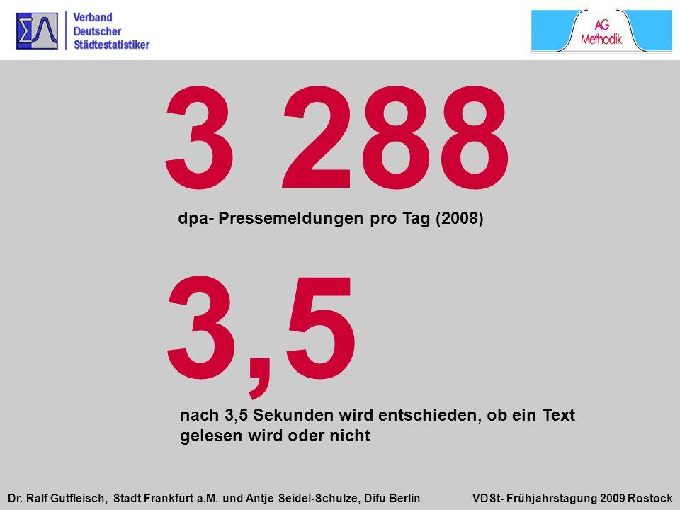 3 288 3,5 dpa- Pressemeldungen pro Tag (2008)