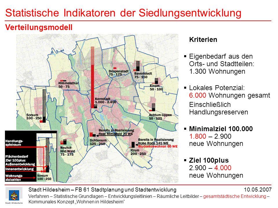 Statistische Indikatoren der Siedlungsentwicklung