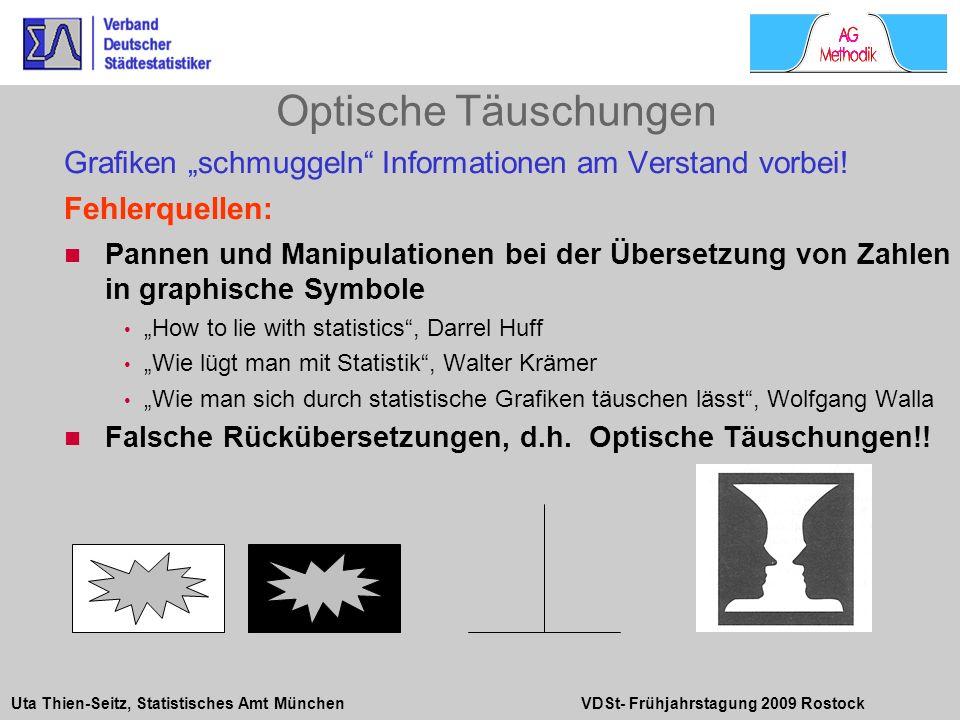 """Optische TäuschungenGrafiken """"schmuggeln Informationen am Verstand vorbei! Fehlerquellen:"""