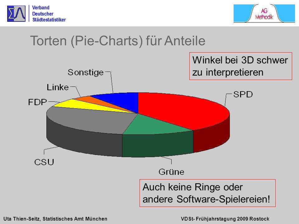 Torten (Pie-Charts) für Anteile