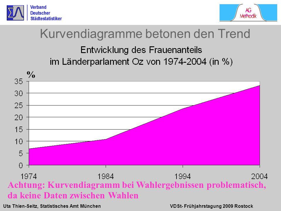 Kurvendiagramme betonen den Trend
