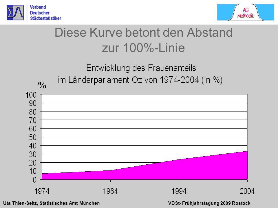 Diese Kurve betont den Abstand zur 100%-Linie