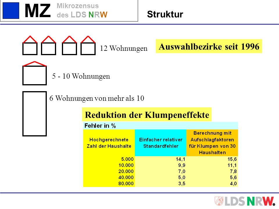 Reduktion der Klumpeneffekte