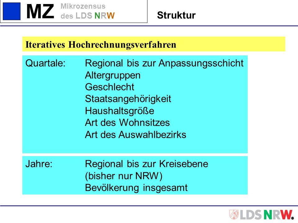 StrukturIteratives Hochrechnungsverfahren. Quartale: Regional bis zur Anpassungsschicht. Altergruppen.