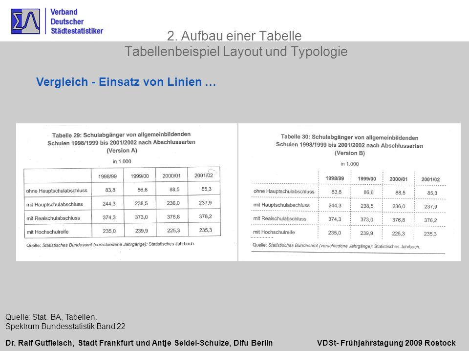 2. Aufbau einer Tabelle Tabellenbeispiel Layout und Typologie