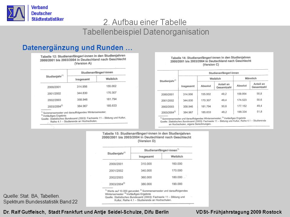 2. Aufbau einer Tabelle Tabellenbeispiel Datenorganisation