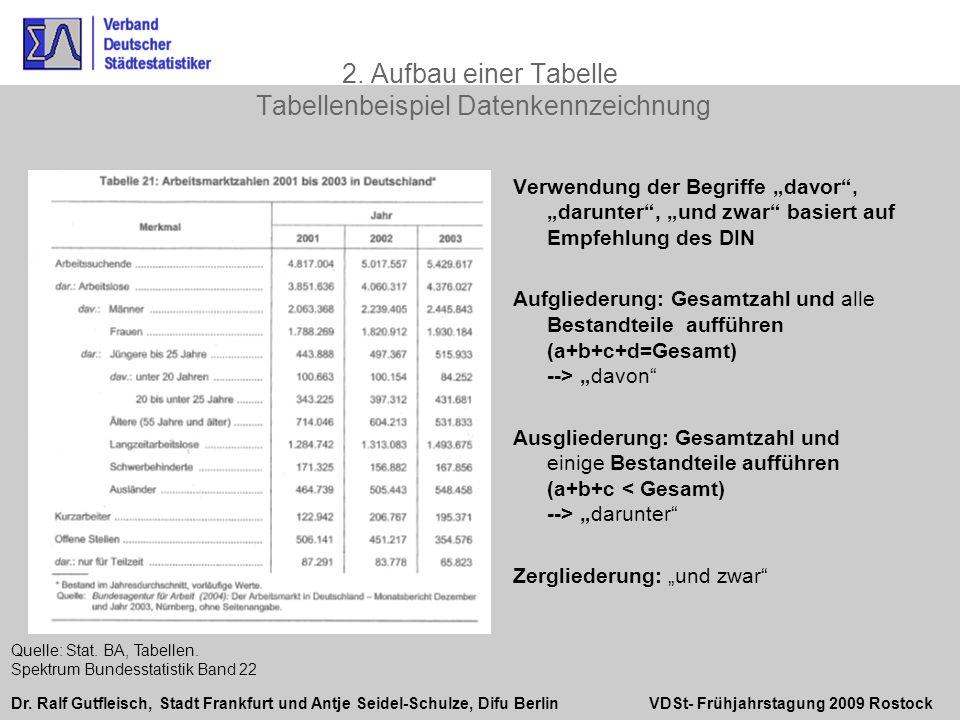 2. Aufbau einer Tabelle Tabellenbeispiel Datenkennzeichnung